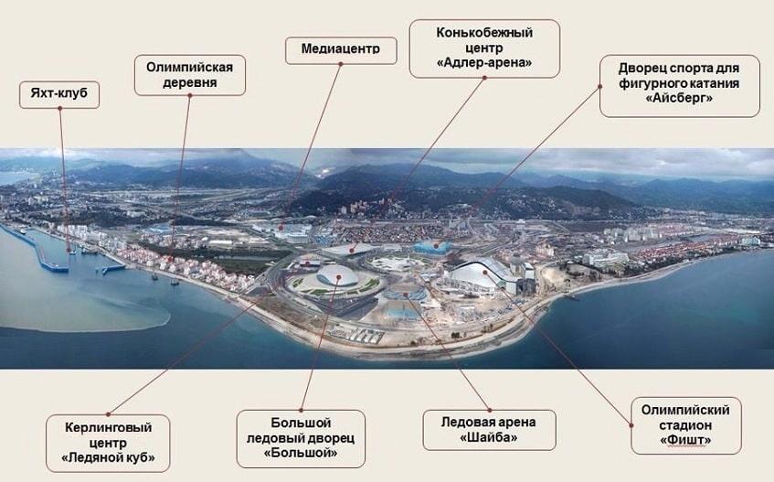Схема объектов Олимпийской деревни - план